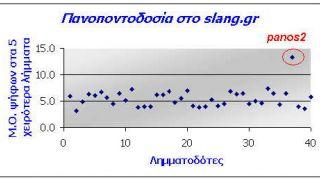 Γραφική απεικόνιση των π (από Vrastaman, 09/02/09)