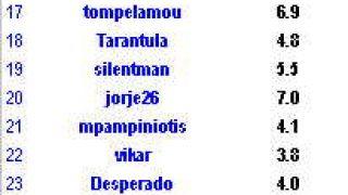Οι 40 πιο αστεράτοι πάικτες και το π τους (από Vrastaman, 09/02/09)