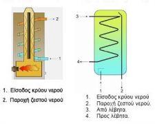 Αρχή λειτουργίας σερπαντίνας σε boilers (από sstteffannoss, 02/06/11)